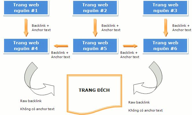 Mô hình seo ngụy trang backlink