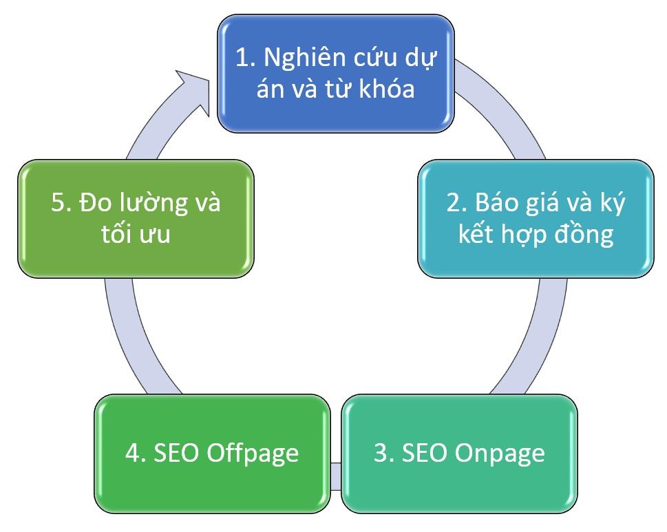 Quy trinh lam seo tong the website
